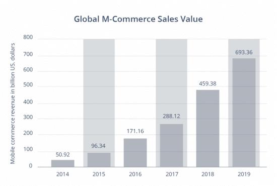 Global m-commerce revenue