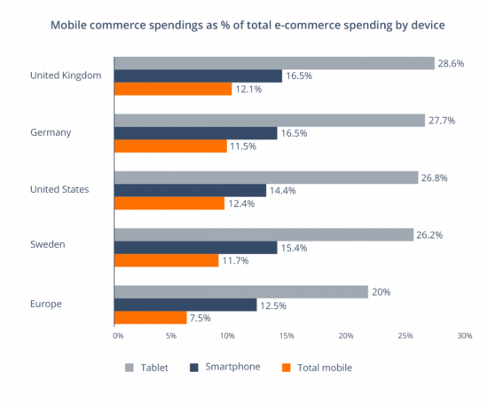 M-commerce market revenue