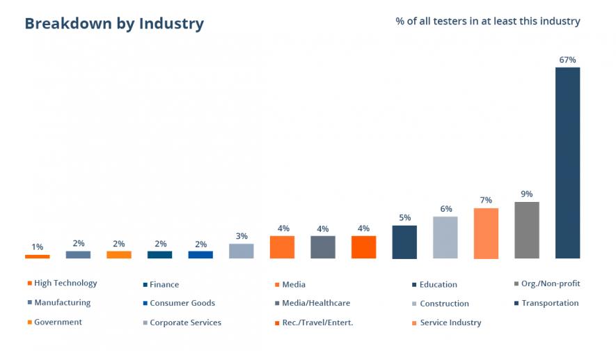 tester-industry-breakdown