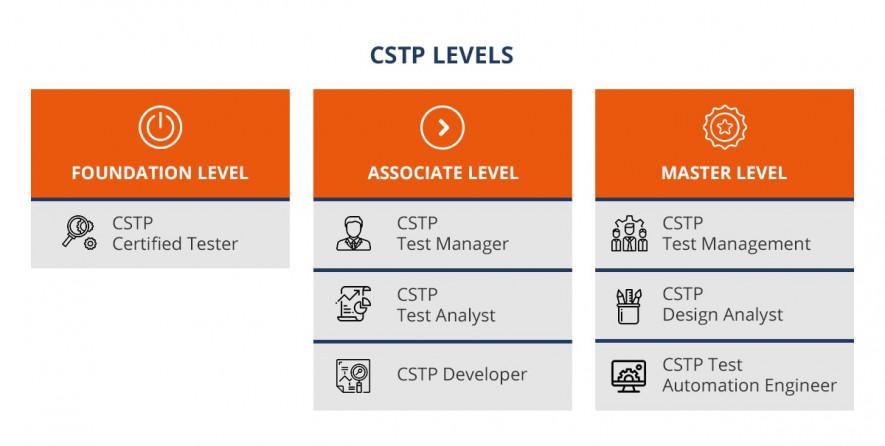 CSTP certification levels