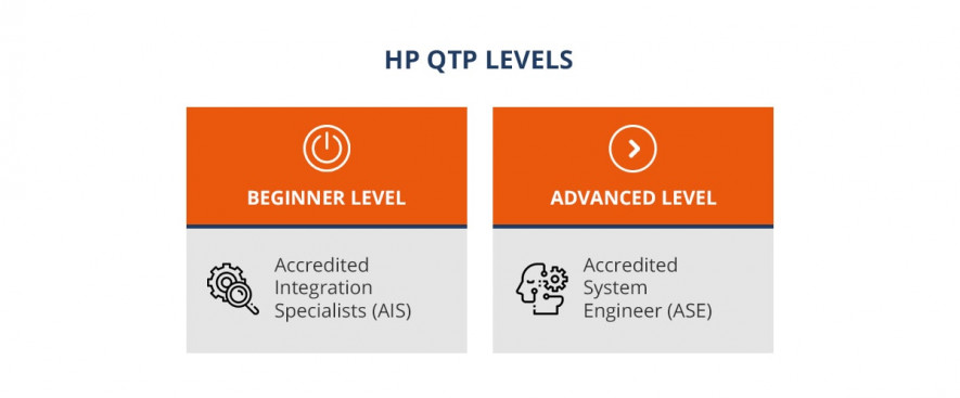 HP-QTP certification levels