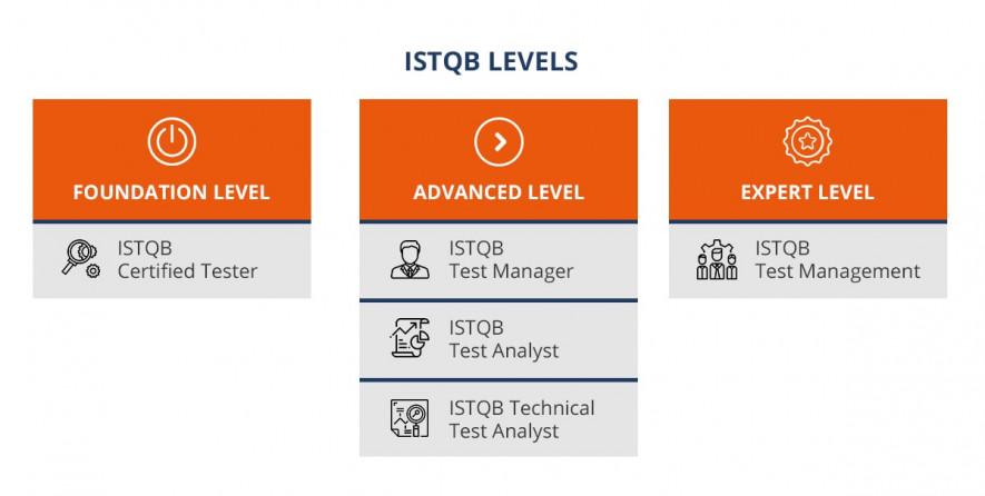 ISTQB certification levels