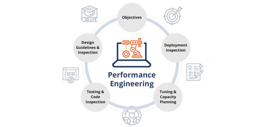 Performance testing activities