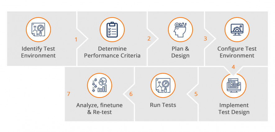 Process of performance testing