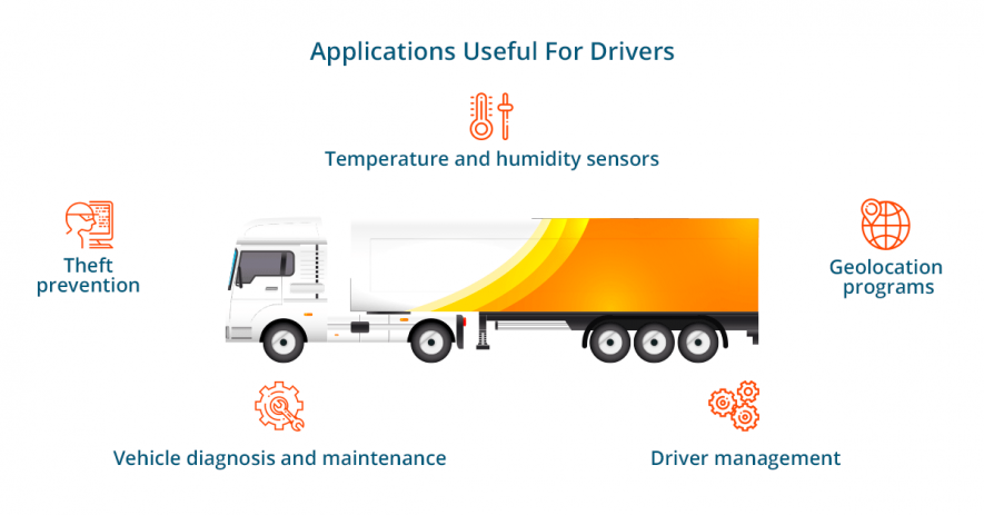 applications for drivers