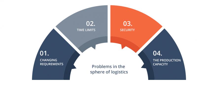 logistics main problems