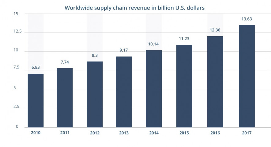 logistics world revenue