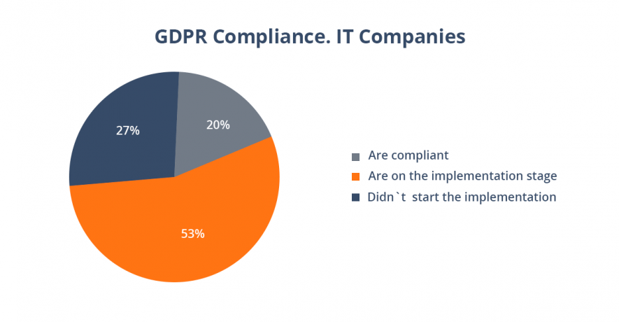 GDPR Compliance in IT companies