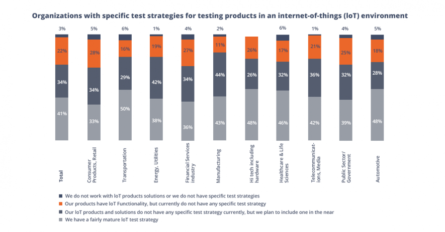 Test strategy for IoT