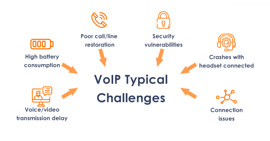 Challenges of VoIP