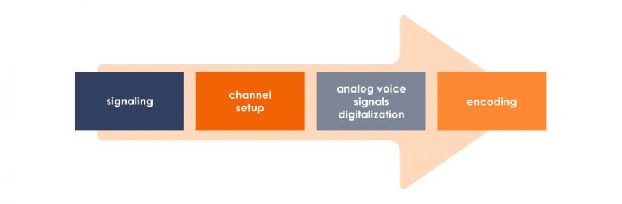 How VoIP works