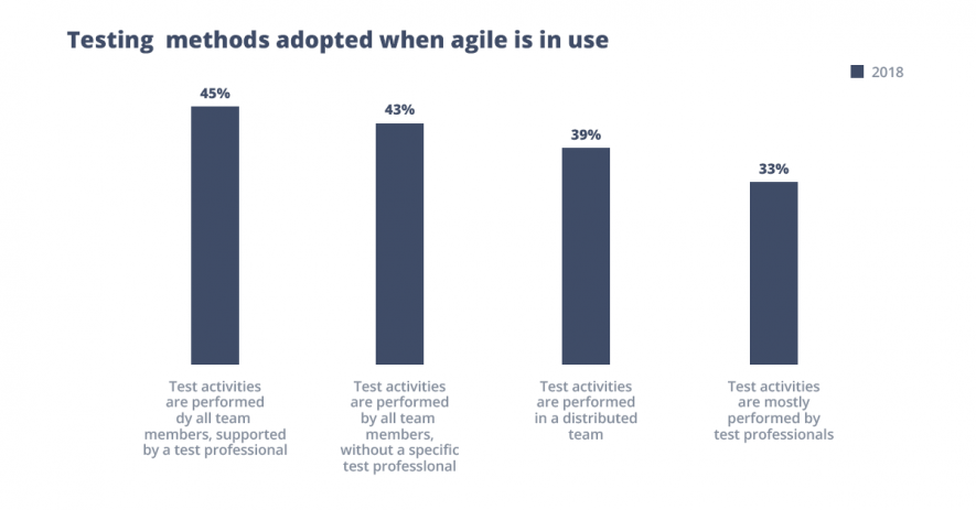 Testing methods in agile