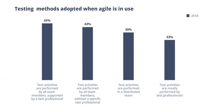 Testing methods in agile