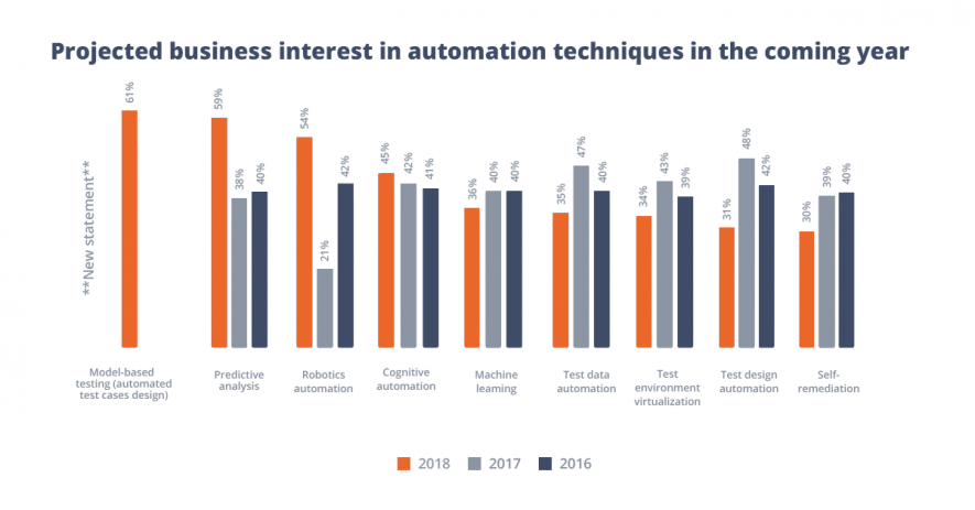 Business interest in automation