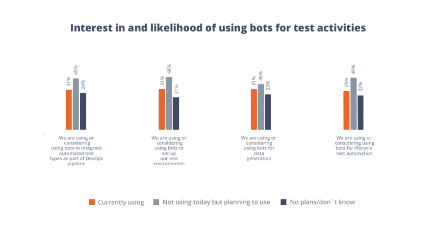 Bots usage in testing activities