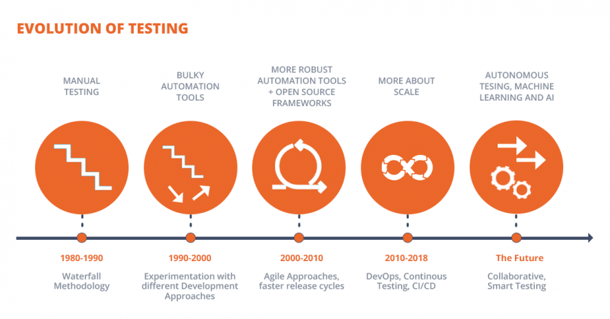 Evolution of software testing