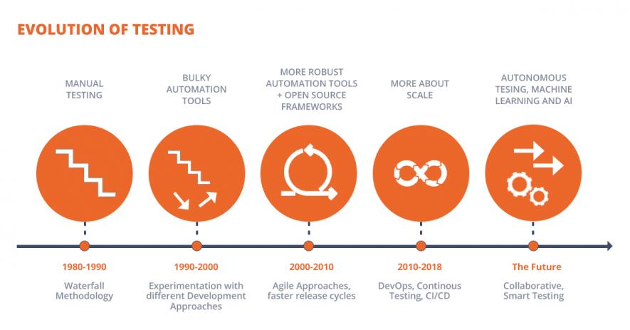Evolution of software testing
