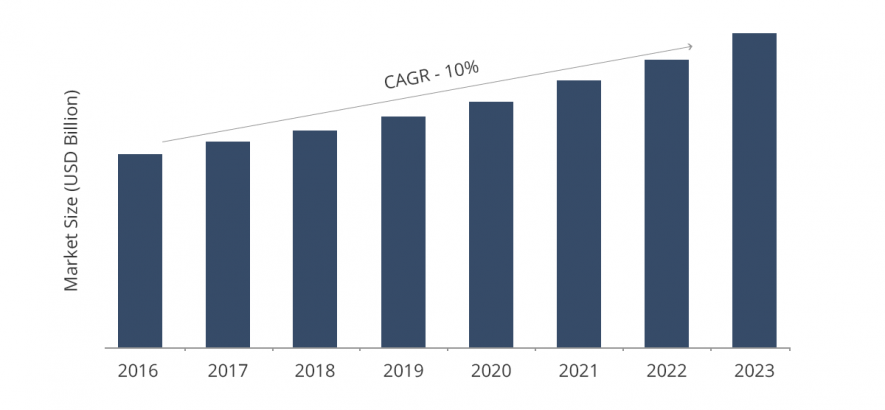 Size of global ATS market