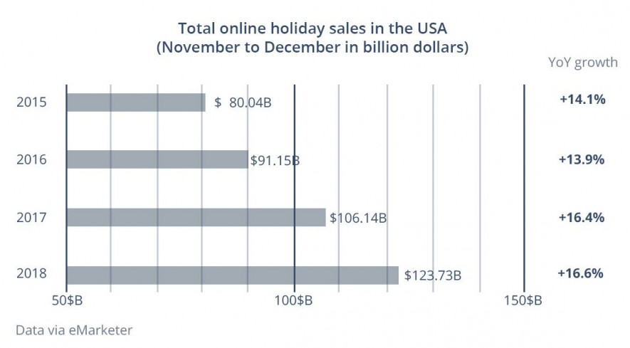 Holiday sales in USA