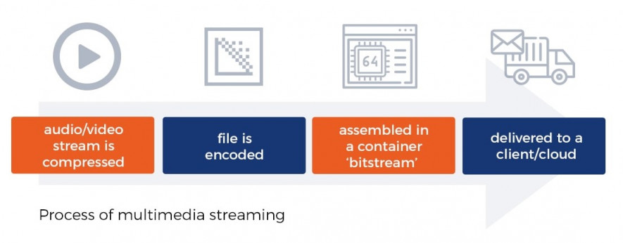 process of multimedia streaming