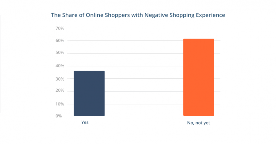 Online shoppers experience