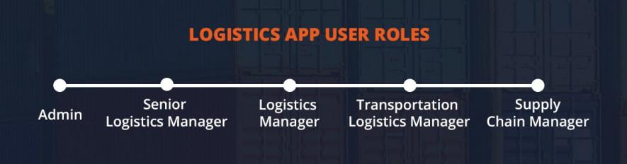 Logistics User Roles