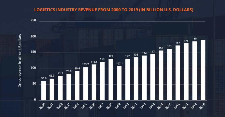Logistics industry revenue