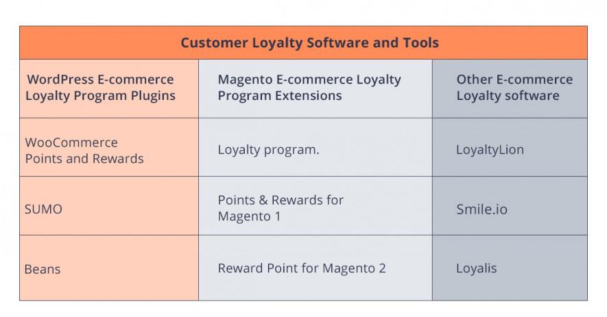 Loyalty Program Tools