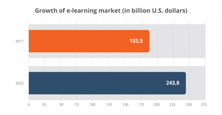 e-learning market growth
