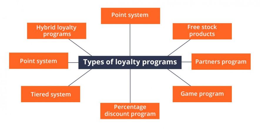 loyalty programs types