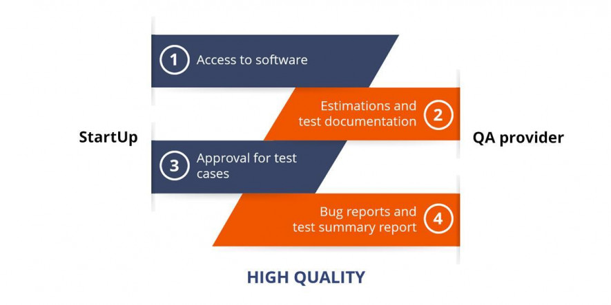 cooperation with QA provider