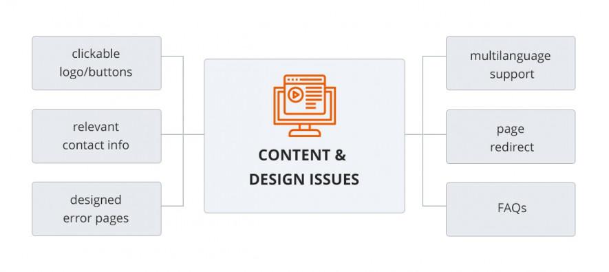 website design testing