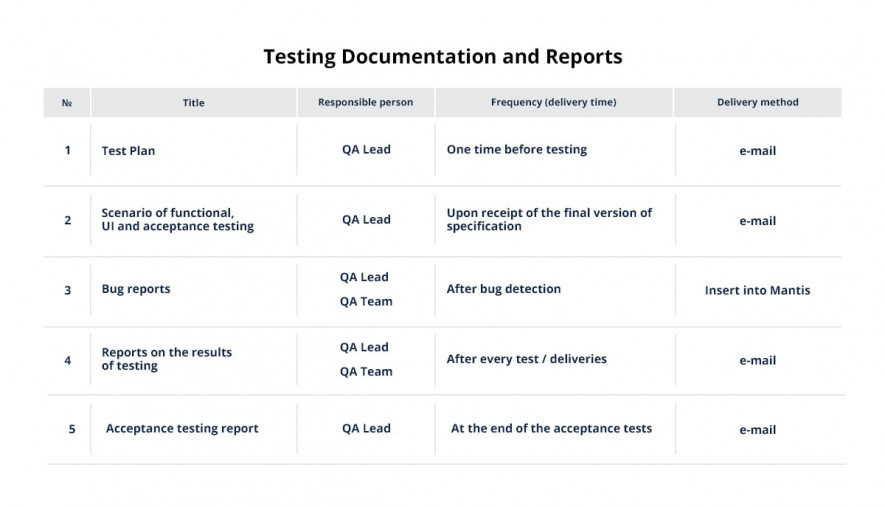 Testing documentation