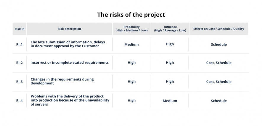 risks of a project