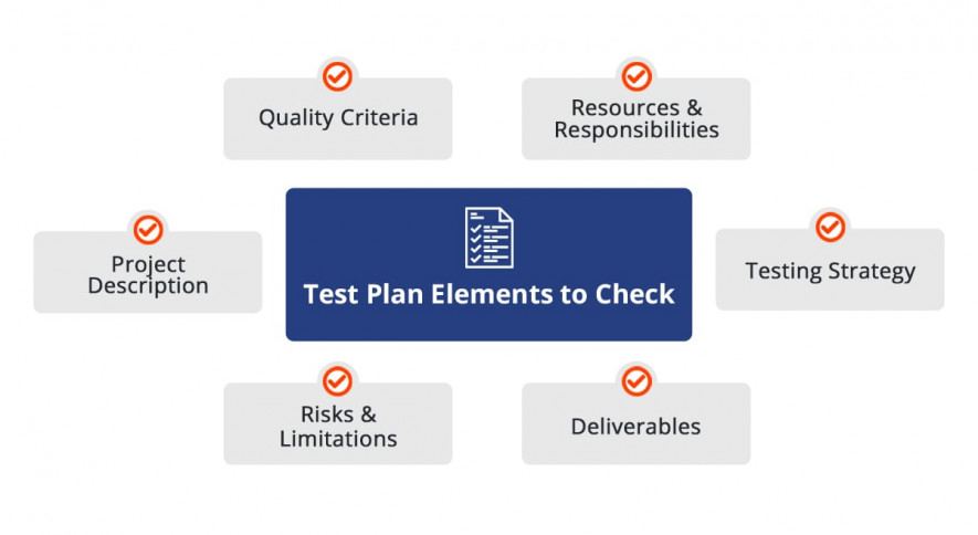 test plan constituents