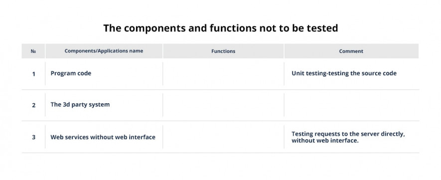test plan elements