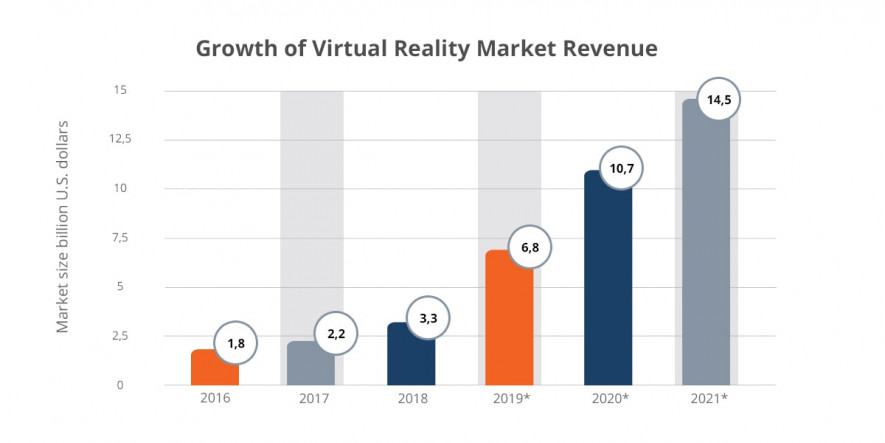 VR market revenue