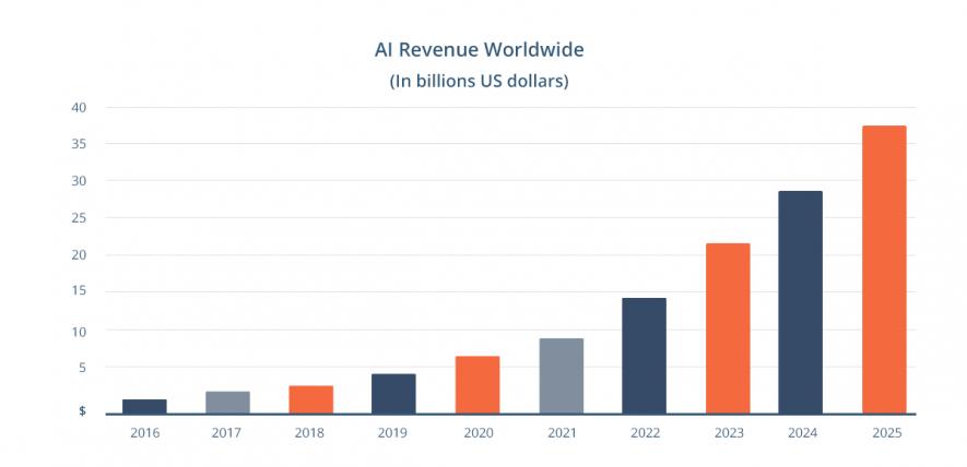AI market revenue