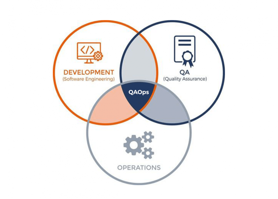 qaops in software testing