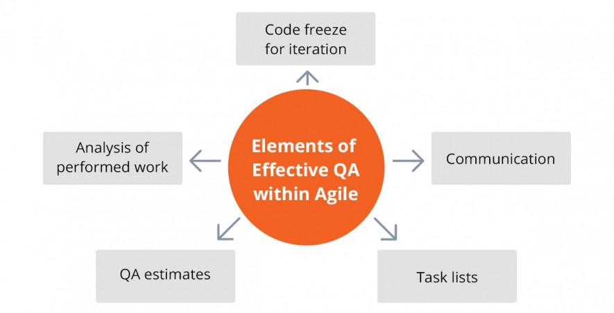 effective agile qa