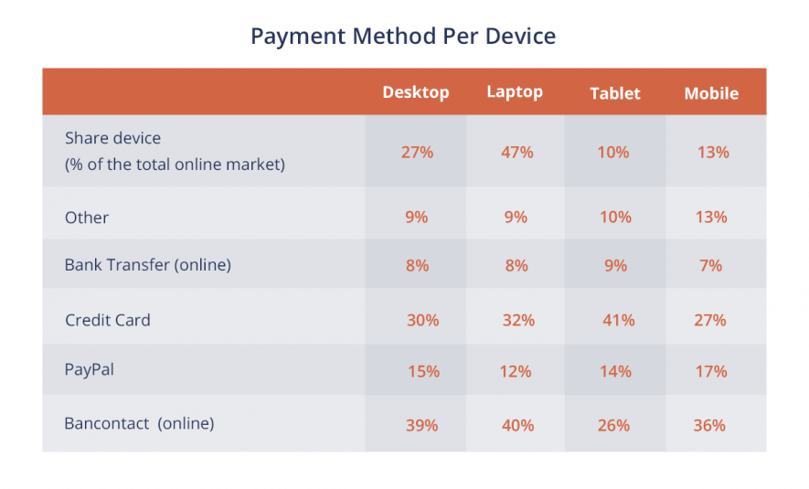 payment method per device