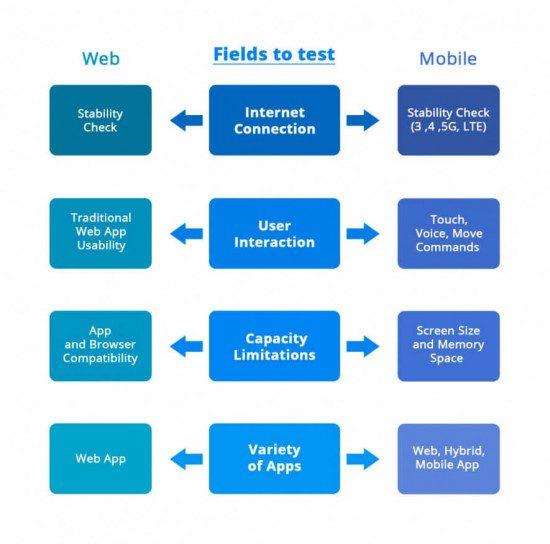 Web and mobile testing