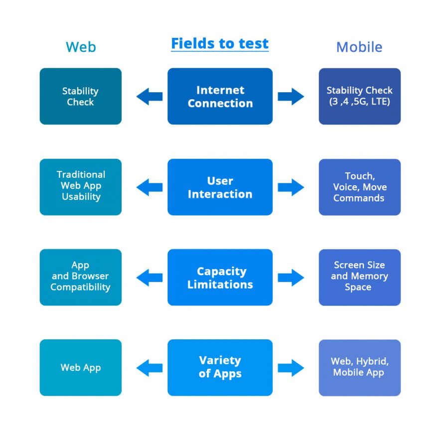 differences between web and mobile testing