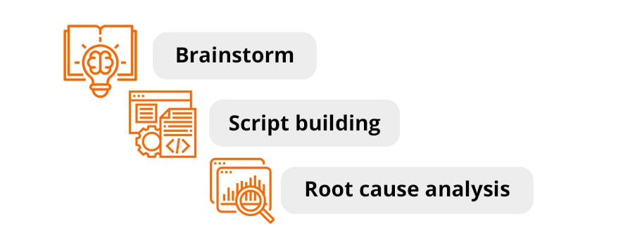 stages of risk detection