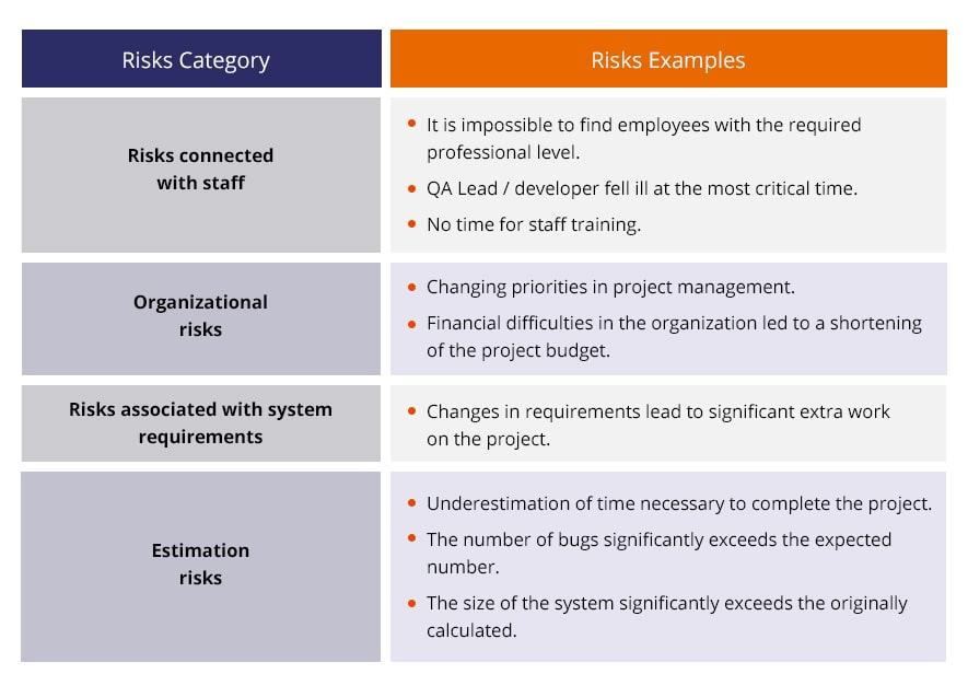 examples of risks categories