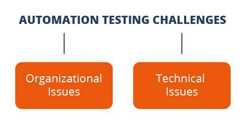 challenges of automation testing