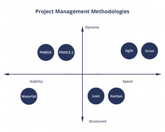 Project methodology distribution