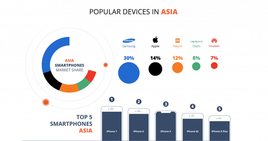 Popular Devices in Asia