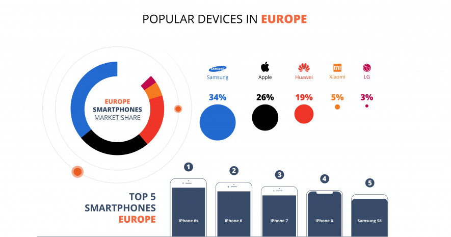 Popular Devices in Europe