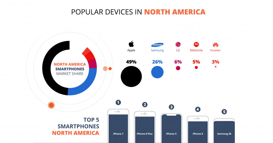 Popular Devices in North America